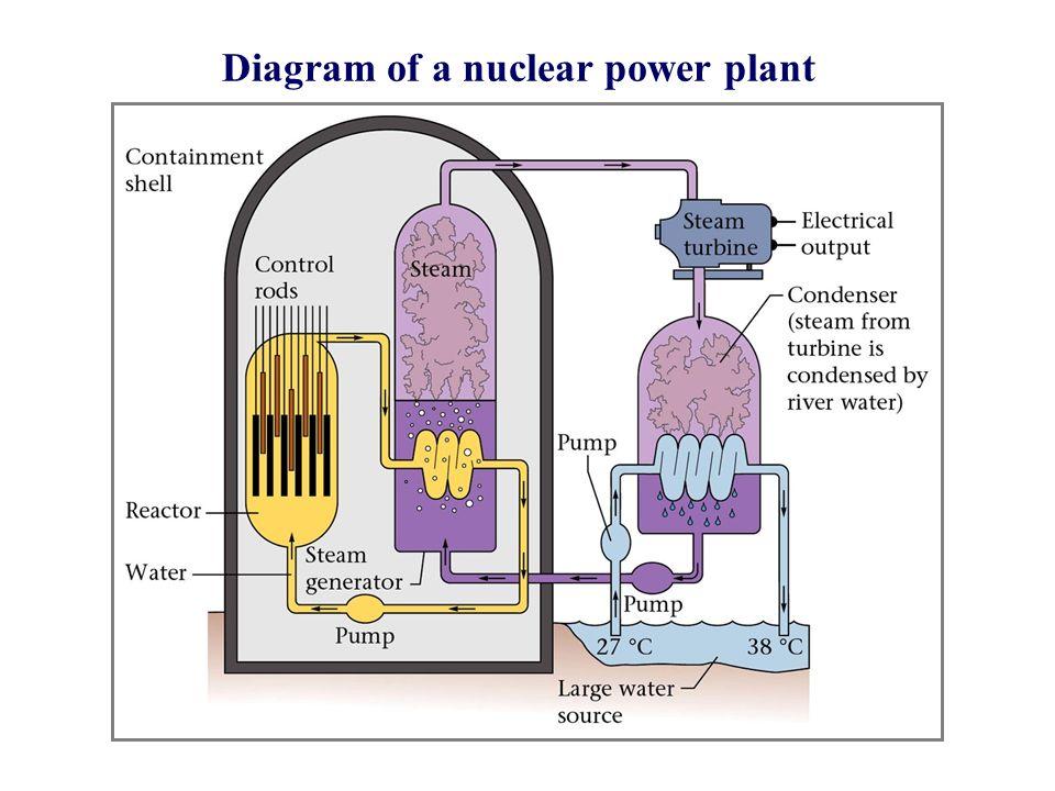 nuclear chemistry ppt video online download. Black Bedroom Furniture Sets. Home Design Ideas