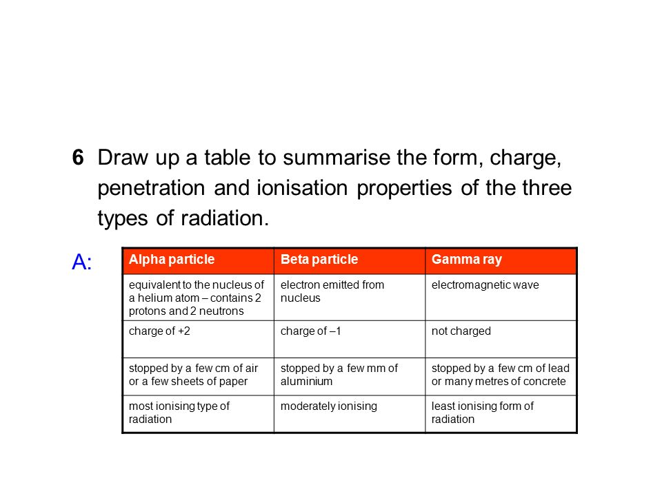 Today's Title: CW: Ionising radiation - ppt download
