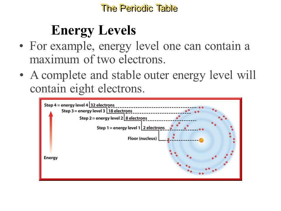 Properties of atoms and the periodic table ppt video online download the periodic table energy levels for example energy level one can contain a maximum urtaz Choice Image