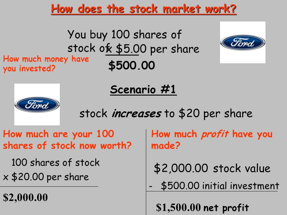 How does investing in shares work
