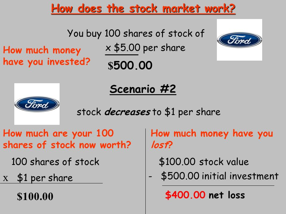 How does buying stock options work