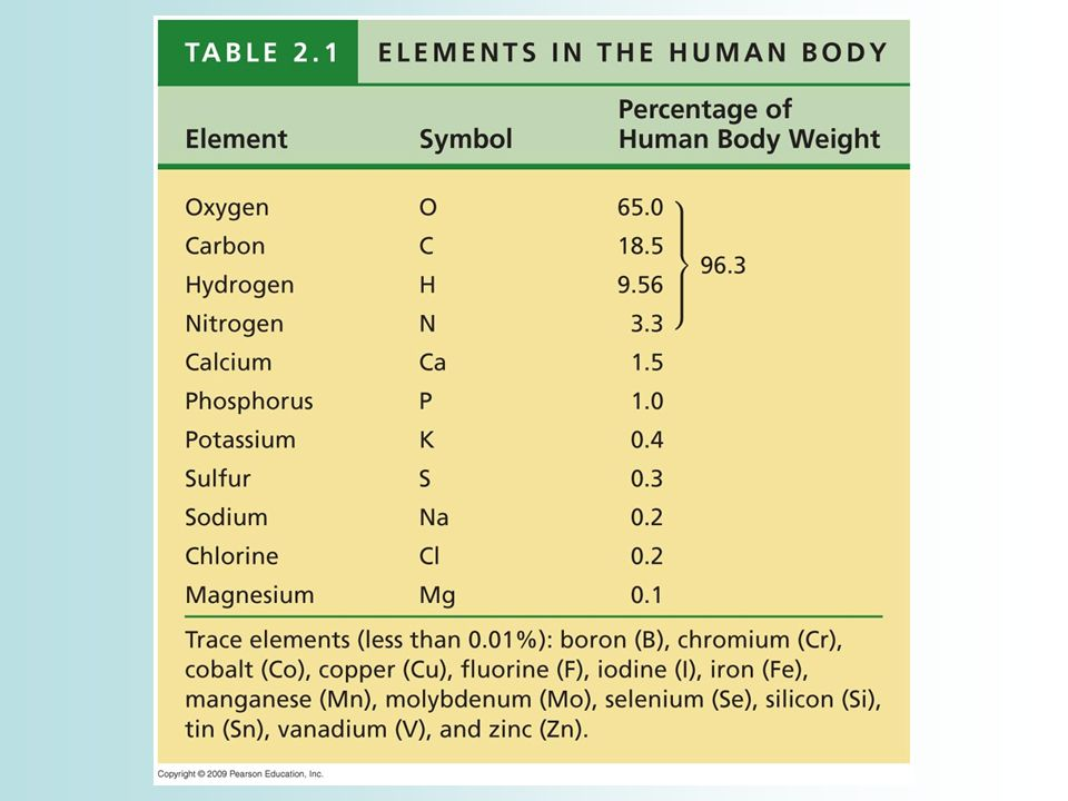 a description of oxygen as one of the 92 known elements Oxygen is an element with atomic symbol o, atomic number 8, and atomic weight   metabolite description from human metabolome database (hmdb)  may  be given an initial fio2 of 28%, especially if their previous response to oxygen is  known  among 20,328 total patient treatments performed from 1992 to 2001, .