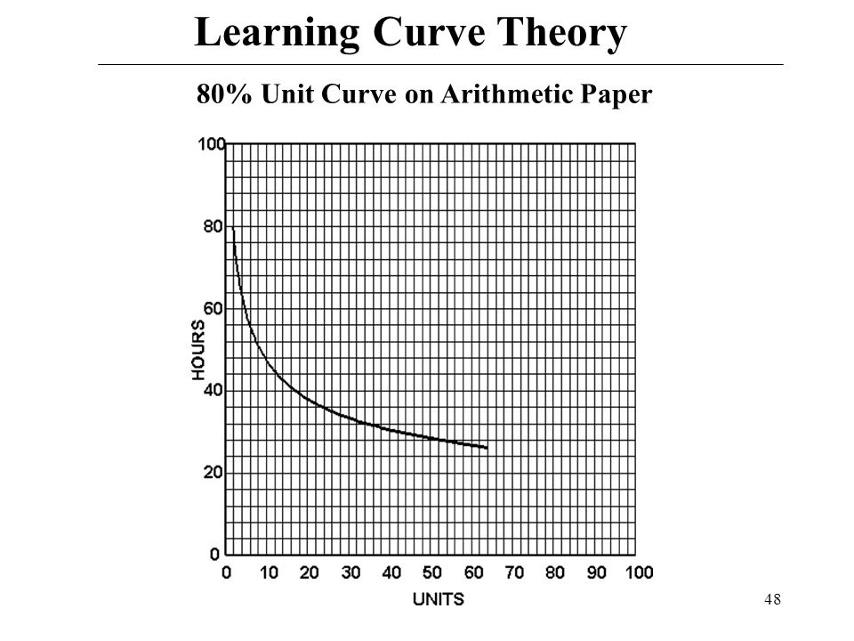 learning curve theory essay The audiovisual research essay as an alternative to text-based scholarship   videographic practice transforms the customary learning curve from  'the  unattainable text', marks a pivotal moment within the theory of film.
