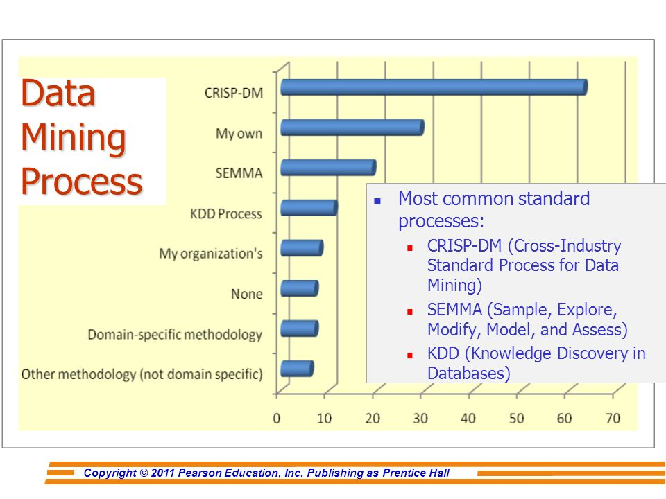 data mining automated procedures business The core focus is knowledge discovery in databases (kdd) through automation  of data analysis tasks kdd assists the strategic decision-making process.