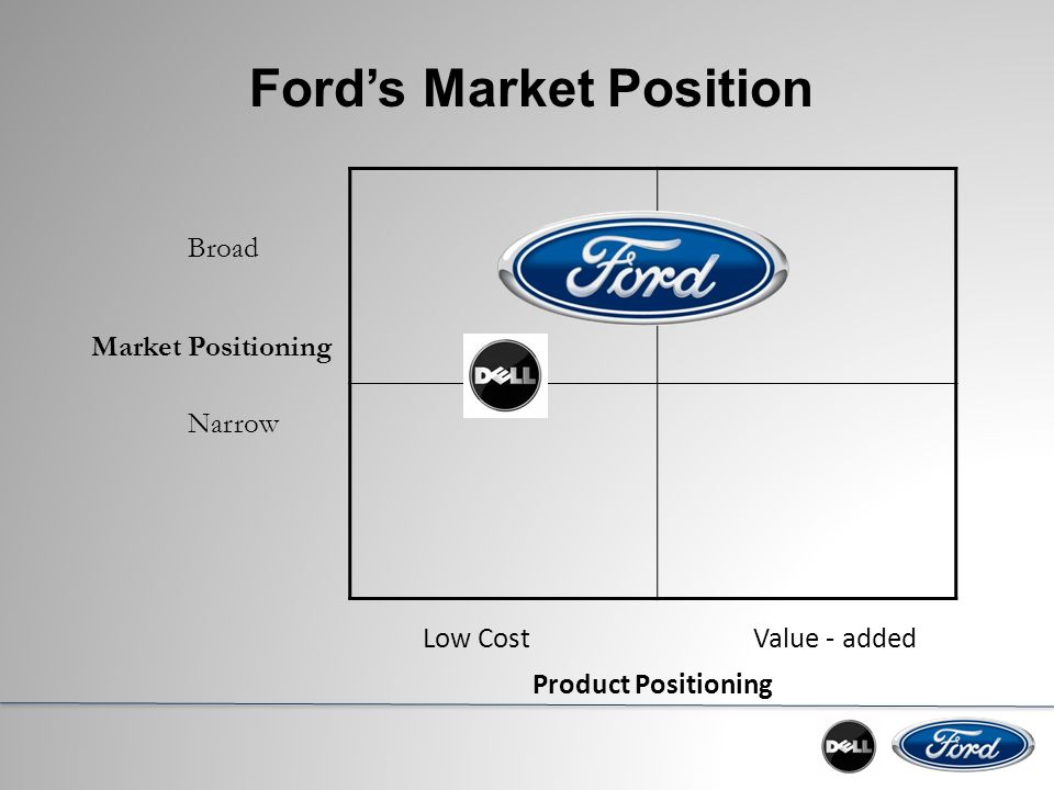 ford motor company supply chain strategy Ford motor company, an automaker operating in over sixty countries with up to  ten levels of  ford joined the cdp supply chain program in 2010 to ensure that  its  its most strategic suppliers, and have added additional suppliers to the cdp .