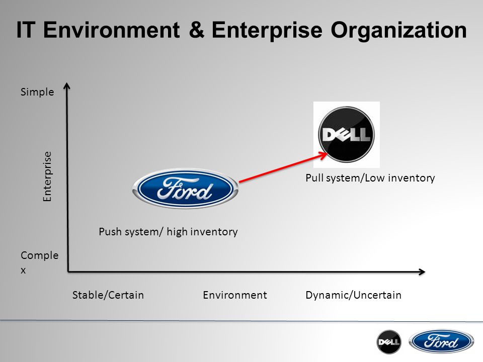 ford motor company task environment Ford motor company president and ceo alan mulally  no small task   mulally changed all that, making executive meetings a safe environment where  data could be shared without blame, improving collaboration and.