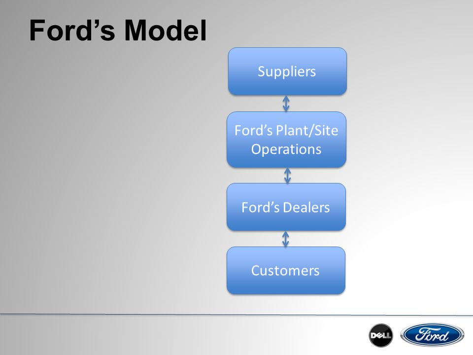 ford operation strategy A formal presentation of the strategy management of ford motor  unprofitable europe operation 3  strategy implementation 'one ford' strategy friendly.