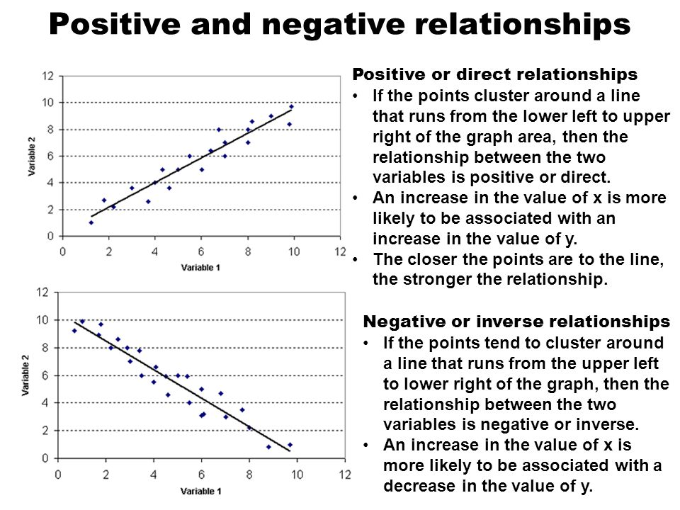 positive negative and inverse relationship graph