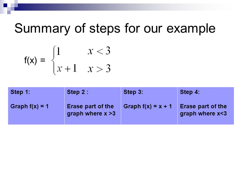 swbat graph piecewise functions ppt