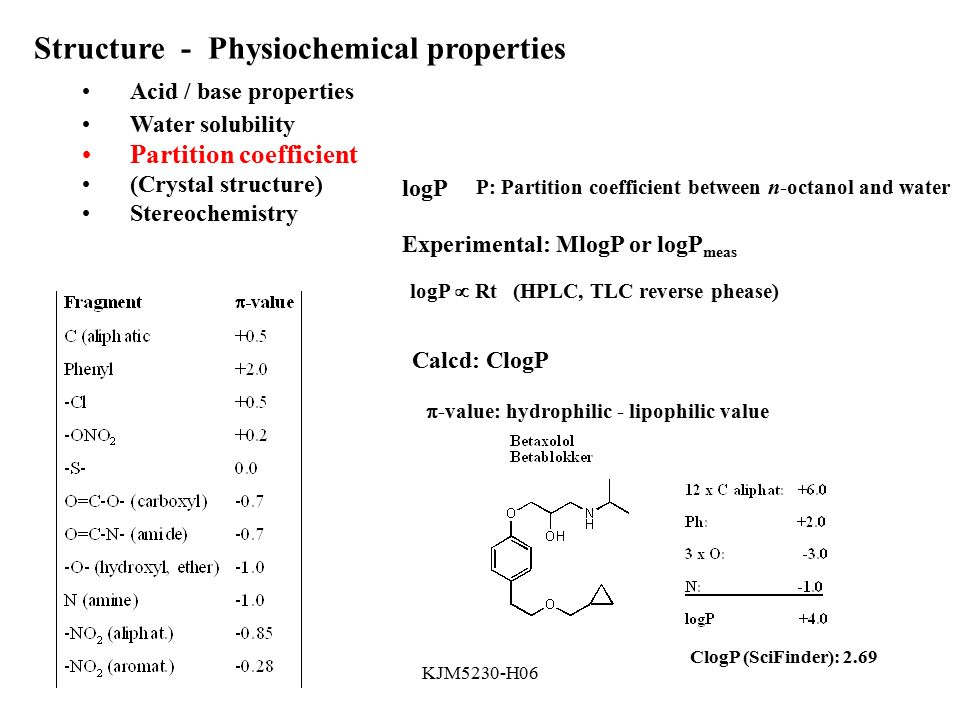 functional groups    pharmacological activity