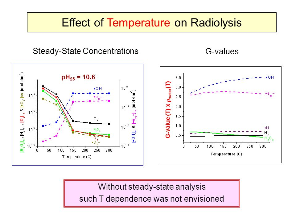 effect of moisture content on some