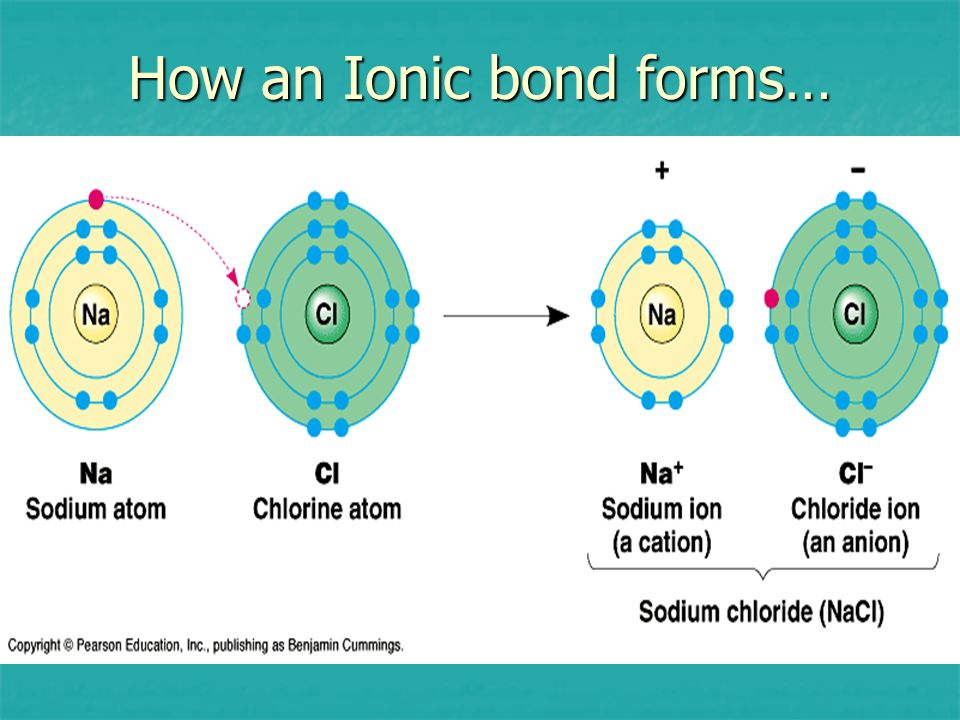 How an Ionic bond forms…