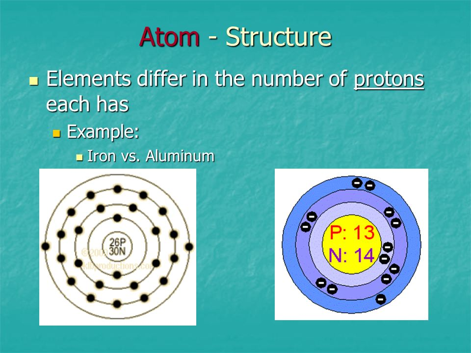 Atom - Structure Elements differ in the number of protons each has
