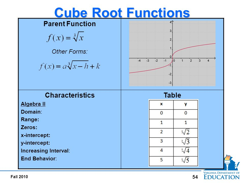 how to solve cubic root functions