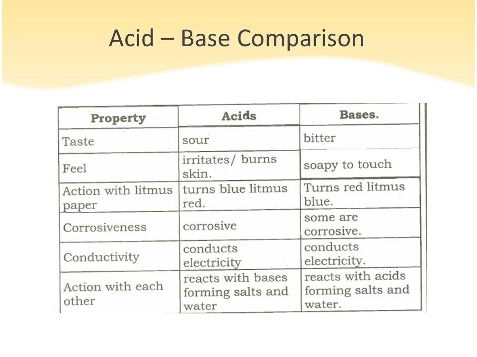 Acid – Base Comparison
