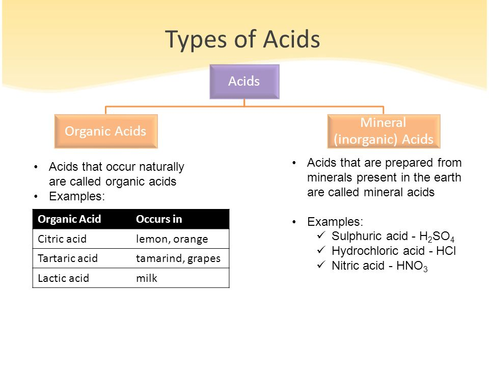 Mineral (inorganic) Acids