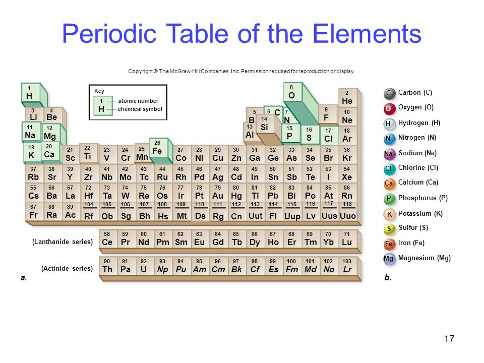 Chapter 02 lecture and animation outline ppt download for Table of elements 85