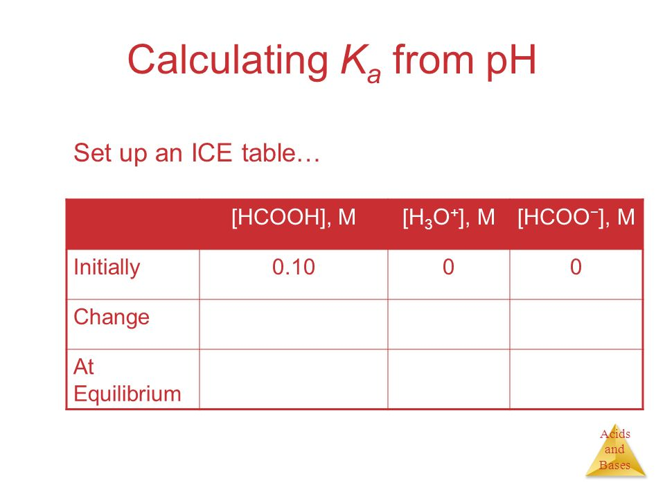 Calculating Ka from pH Set up an ICE table… [HCOOH], M [H3O+], M