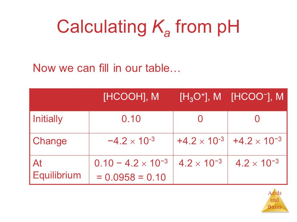 Calculating Ka from pH Now we can fill in our table… [HCOOH], M