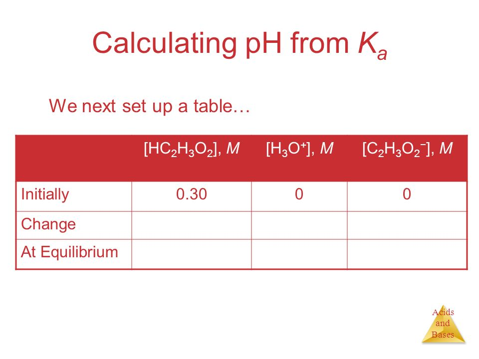 Calculating pH from Ka We next set up a table… [HC2H3O2], M [H3O+], M