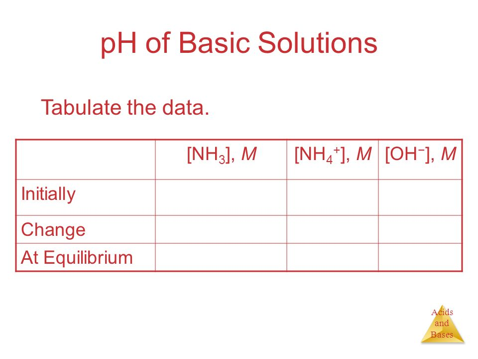 pH of Basic Solutions Tabulate the data. [NH3], M [NH4+], M [OH−], M