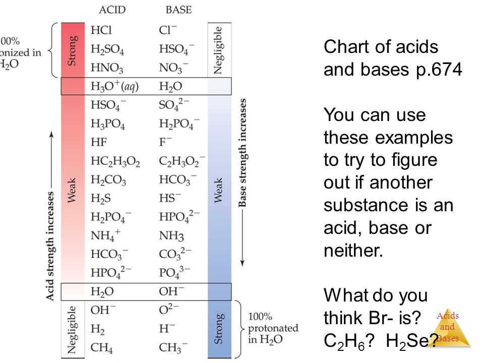 Chart of acids and bases p.674