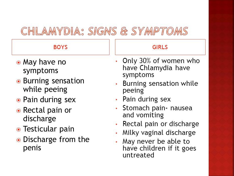 Chlamydia: Signs & Symptoms
