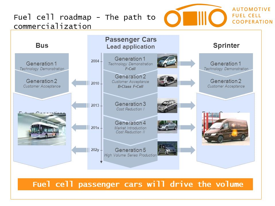 Fuel cells and batteries key enablers for zero emission for Commercialization roadmap