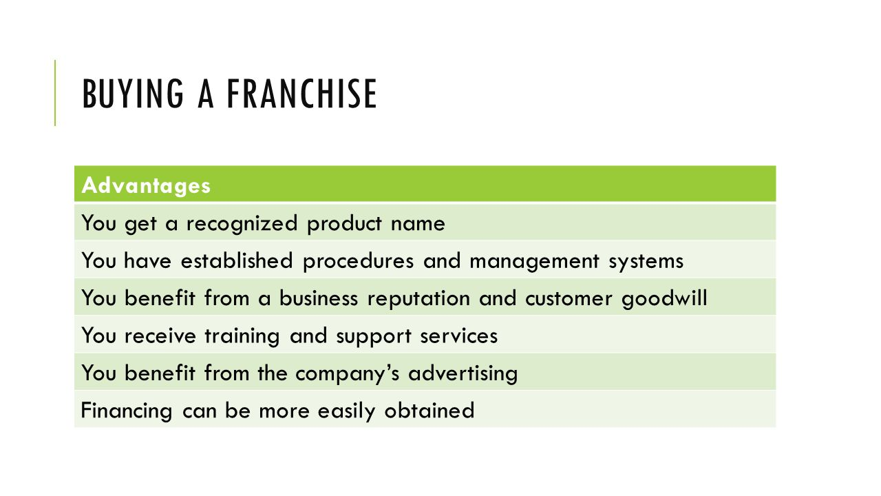 Buying a franchise Advantages You get a recognized product name