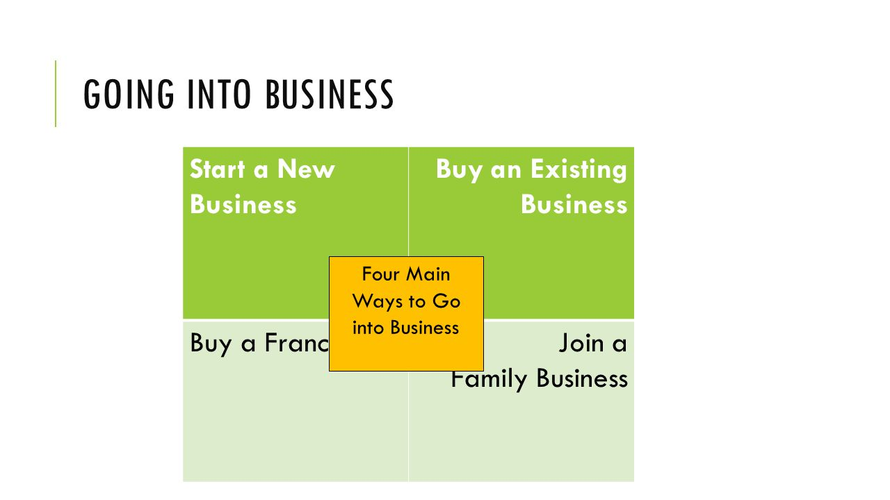 Four Main Ways to Go into Business
