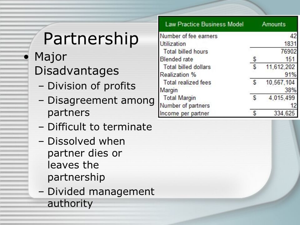 Partnership Major Disadvantages Division of profits