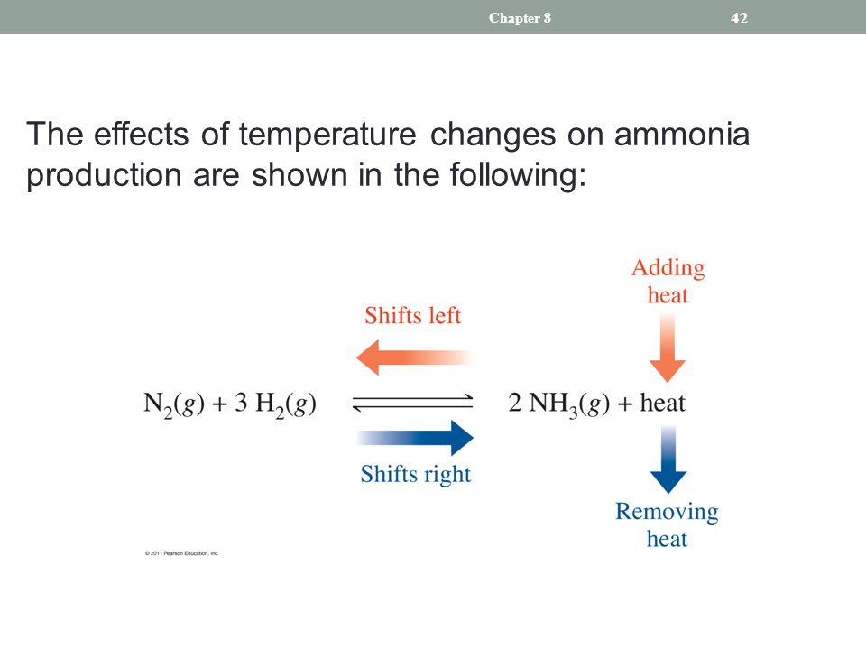 Effects of ammonia and vinegar on