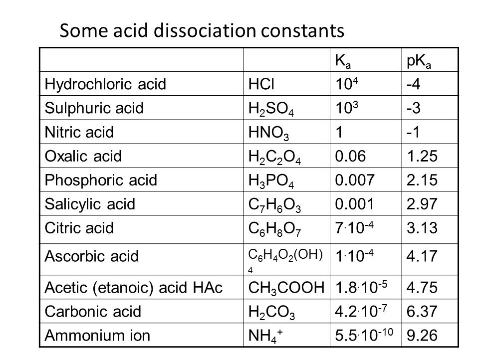 Topic 18 acids and bases 18 1 calculations involving for 13 ka table