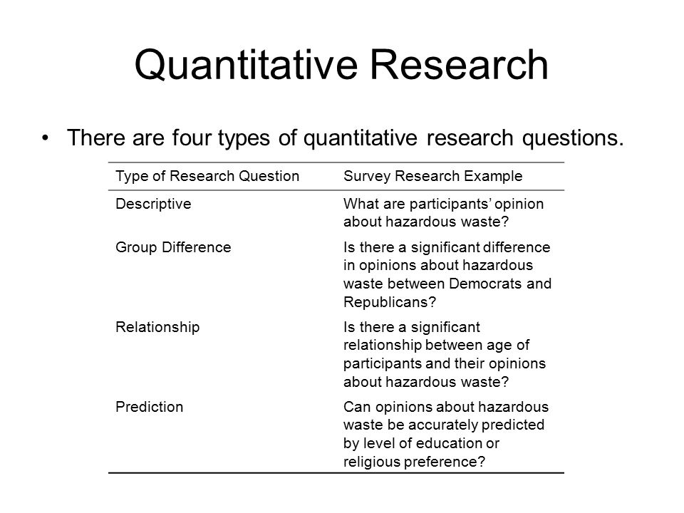 Writing a Good Research Question