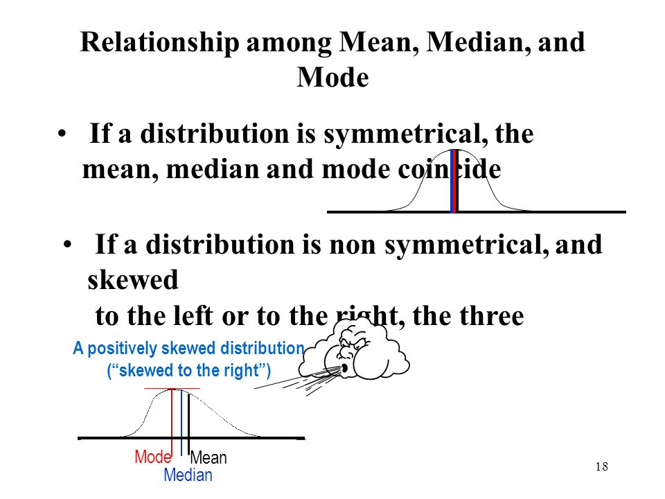 relationship between mean median and mode in negatively skewed distribution