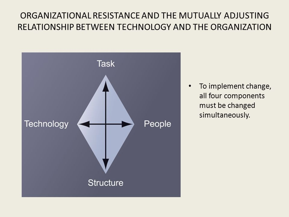 relationship between power and resistance in organizations