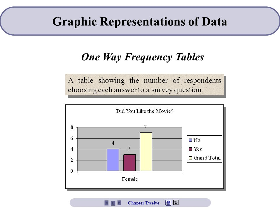 Graphic Representations of Data One Way Frequency Tables