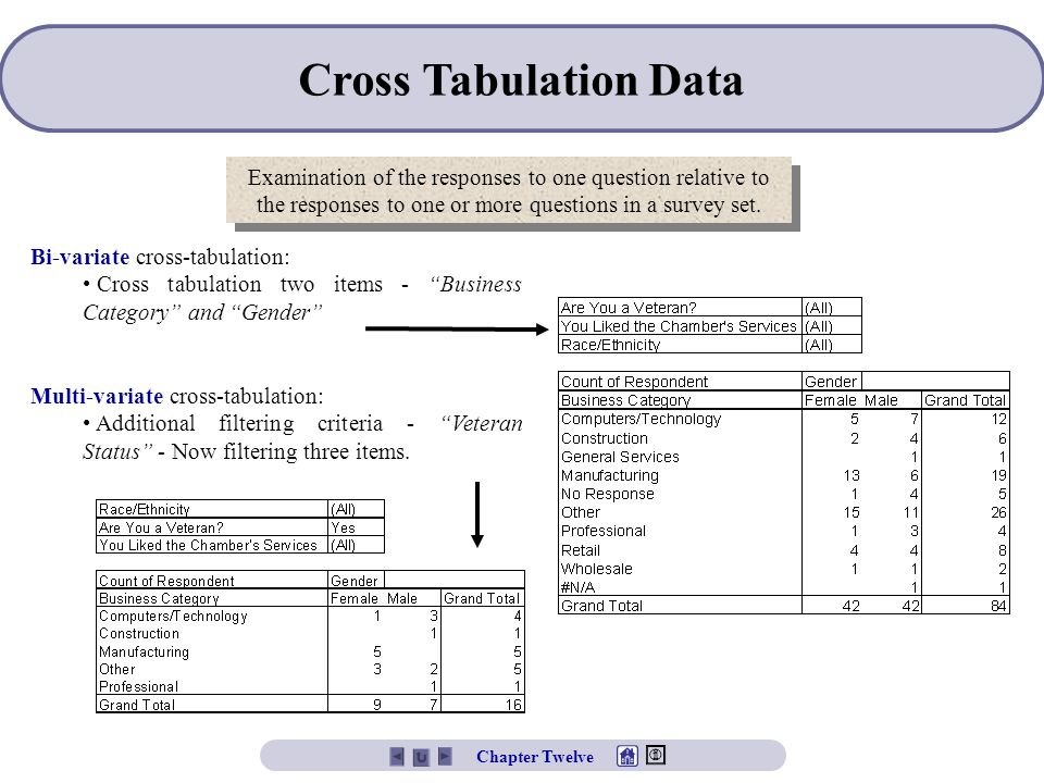 Cross Tabulation Data Examination of the responses to one question relative to the responses to one or more questions in a survey set.