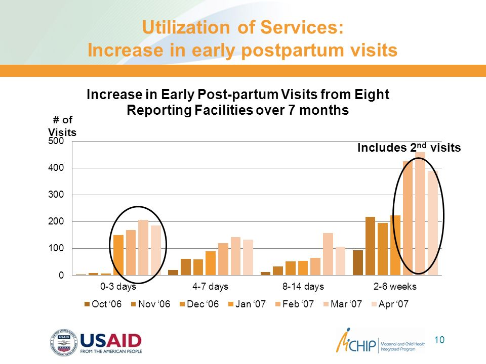 Utilization of Services: Increase in early postpartum visits