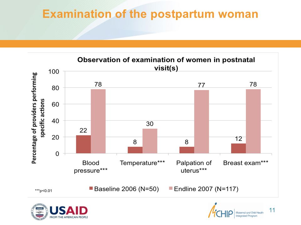 Examination of the postpartum woman