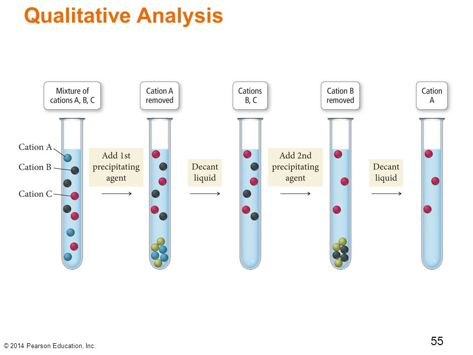 qualitative analysis of cations Separation and qualitative analysis of anions the second part of your qualitative analysis experiment is the testing of anions cations, separation is common.