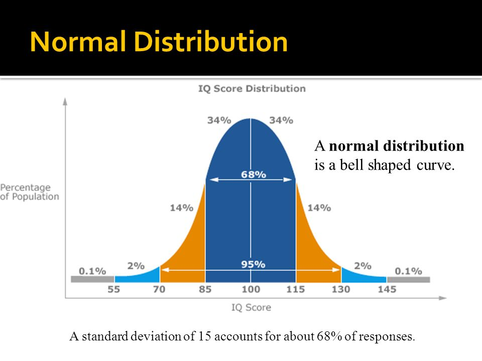 the normal distribution essay When using the normal distribution to approximate the binomial distribution, a more accurate approximations was obtained moreover, it turns out.