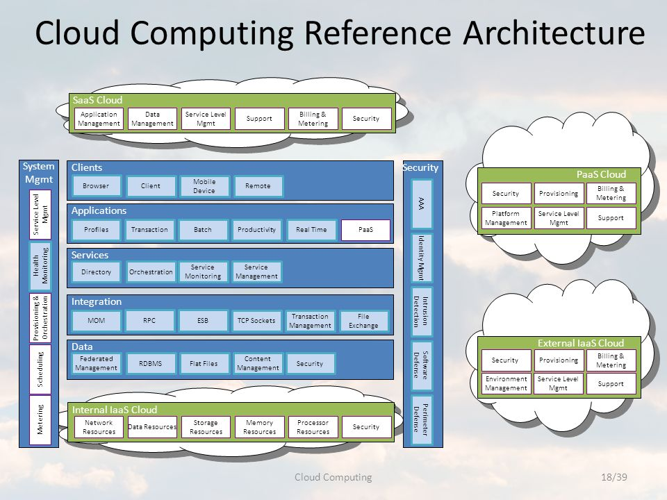 security as a service in cloud computing pdf