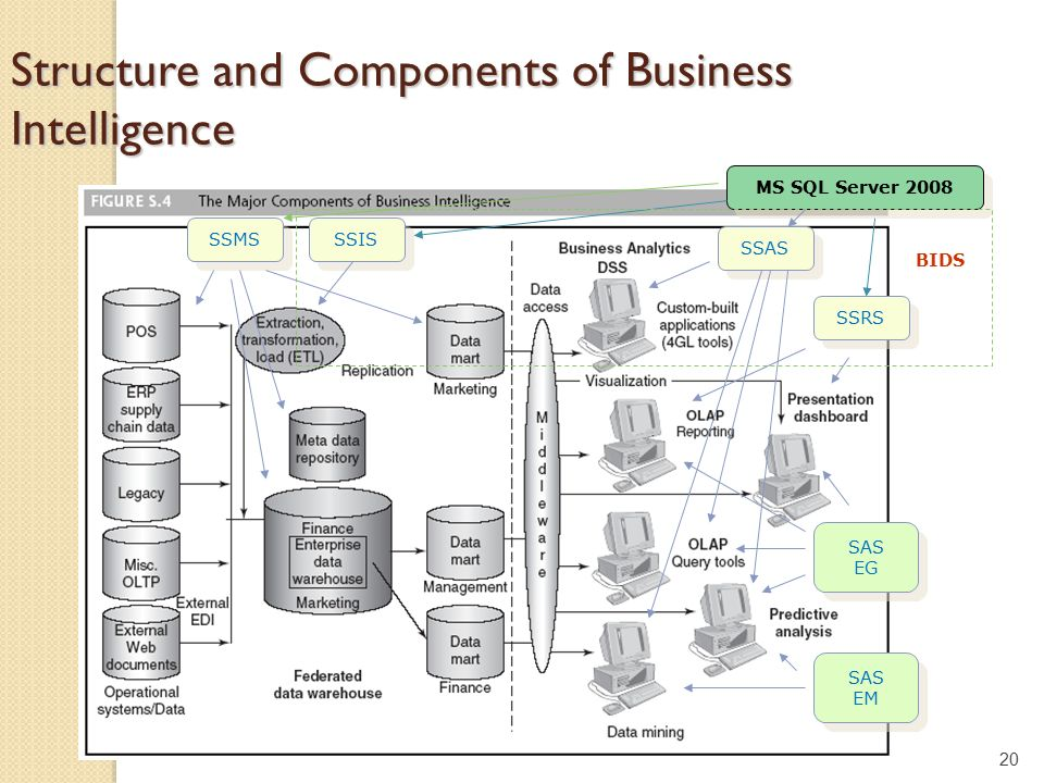 Isqs 6339 Business Intelligence Creating Data Marts Ppt