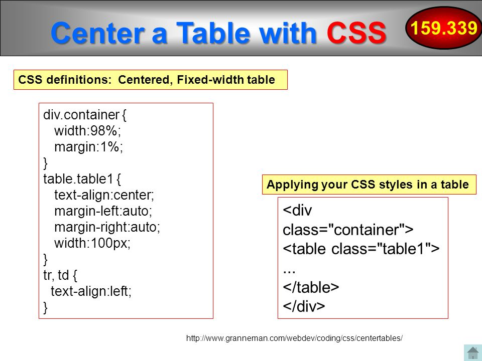 Client side programming dynamic hypertext markup language for Css center div
