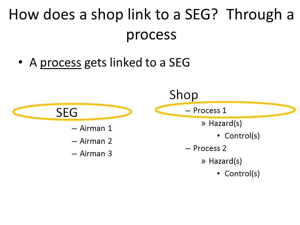 How does a shop link to a SEG Through a process