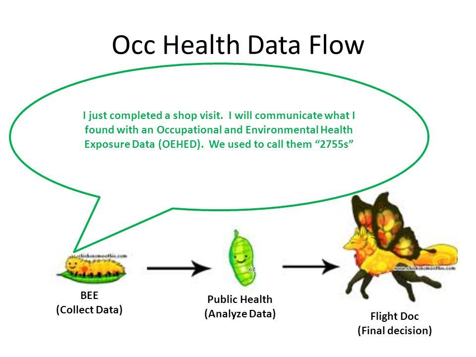 Occ Health Data Flow
