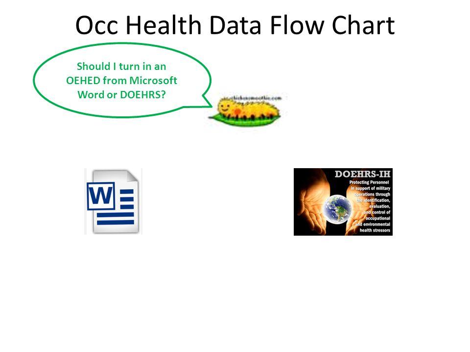 Occ Health Data Flow Chart