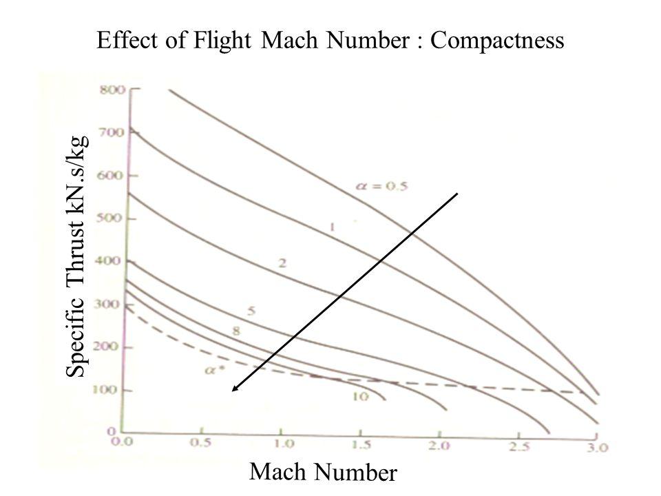 analysis of turbofan engine
