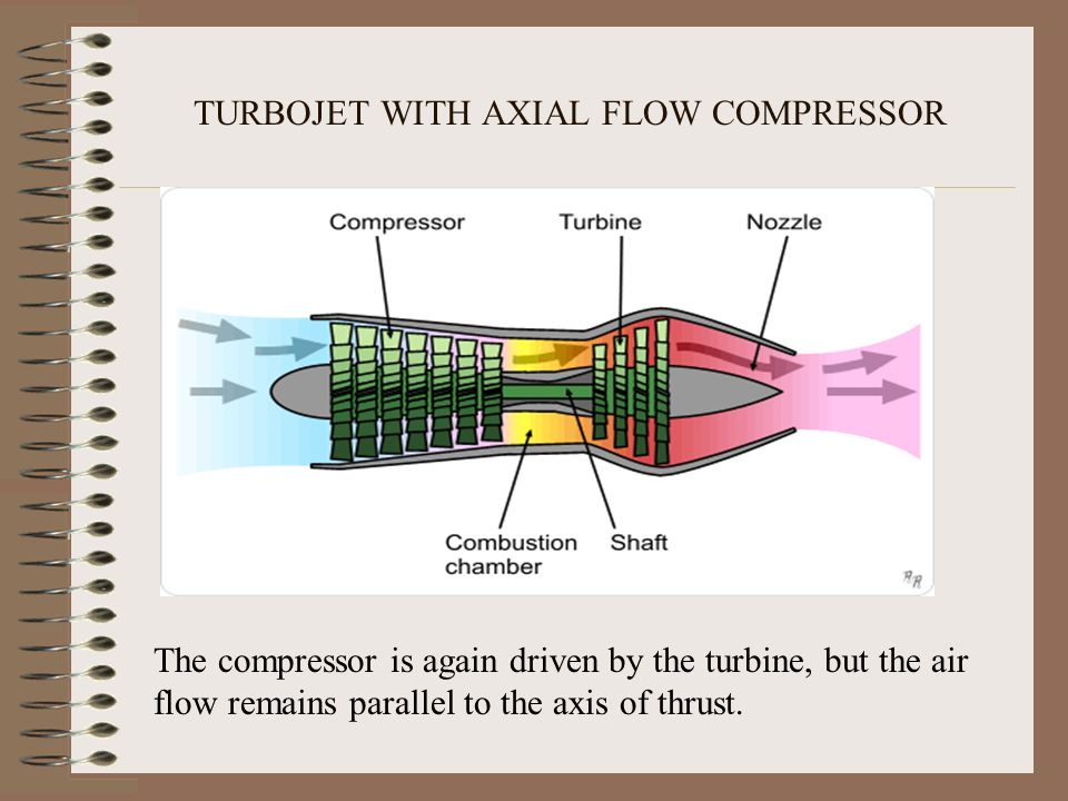Small Air Compressor Axial Turbine : Gas turbine engines by sudha p ppt video online download